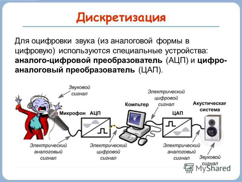 Дискретизация Для оцифровки звука (из аналоговой формы в цифровую) используются специальные устройства: аналого-цифровой преобразователь (АЦП) и цифро- аналоговый преобразователь (ЦАП).