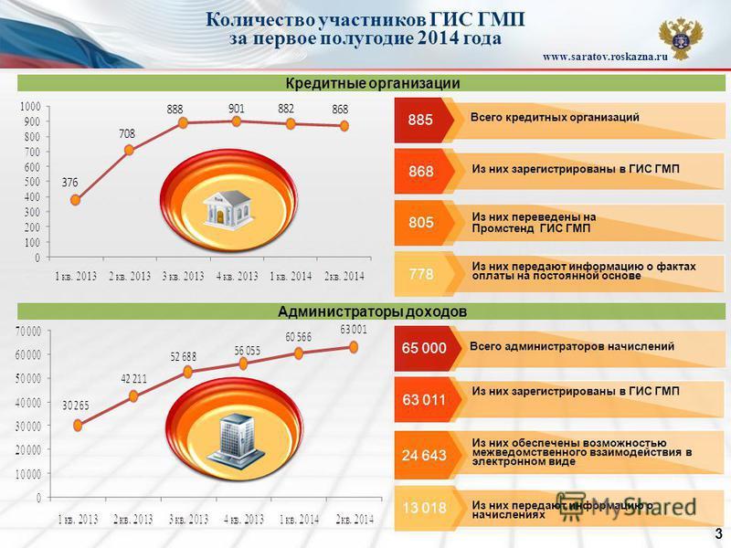 Количество участников ГИС ГМП за первое полугодие 2014 года www.saratov.roskazna.ru 885 Всего кредитных организаций 868 Из них зарегистрированы в ГИС ГМП 805 Из них переведены на Промстенд ГИС ГМП 778 Из них передают информацию о фактах оплаты на пос