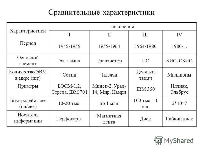 Сравнительные характеристики Характеристики поколения IIIIIIIV Период 1945-19551955-19641964-19801980-... Основной элемент Эл. лампа ТранзисторИСБИС, СБИС Количество ЭВМ в мире (шт) Сотни Тысячи Десятки тысяч Миллионы Примеры БЭСМ-1,2, Стрела, IBM 70