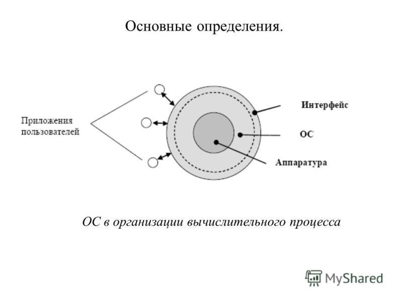Основные определения. ОС в организации вычислительного процесса