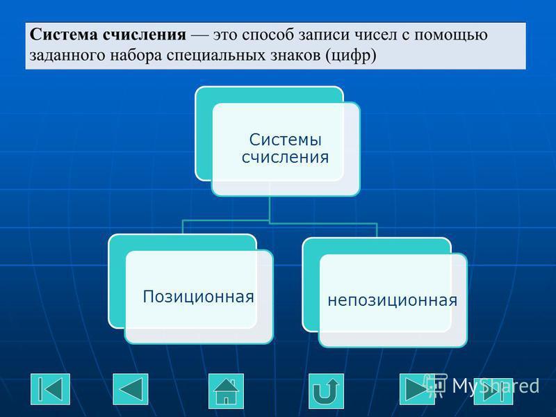 Системы счисления Позиционнаянепозиционная