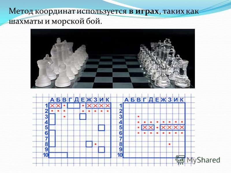 Метод координат используется в играх, таких как шахматы и морской бой.