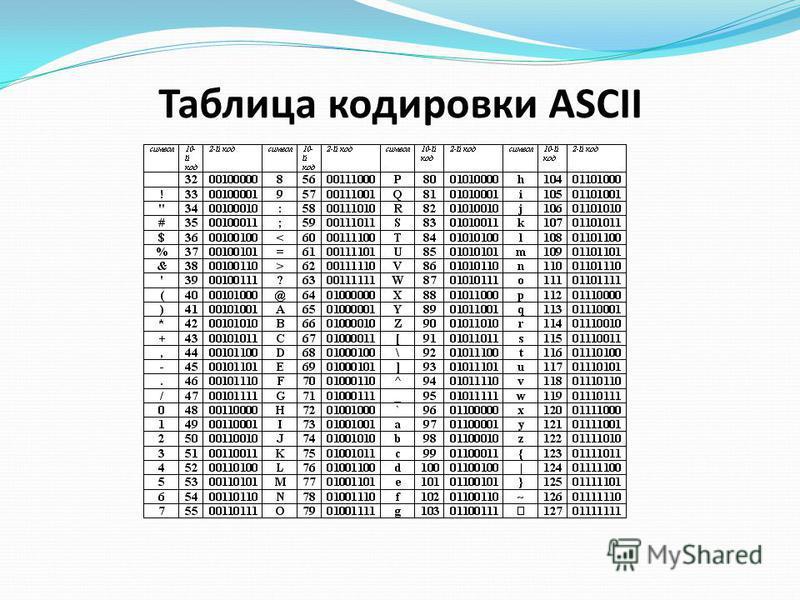 Таблица кодировки ASCII