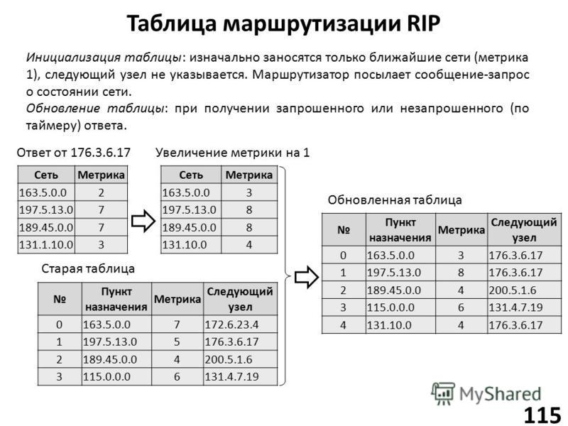 Таблица маршрутизации RIP 115 Сеть Метрика 163.5.0.02 197.5.13.07 189.45.0.07 131.1.10.03 Инициализация таблицы: изначально заносятся только ближайшие сети (метрика 1), следующий узел не указывается. Маршрутизатор посылает сообщение-запрос о состояни