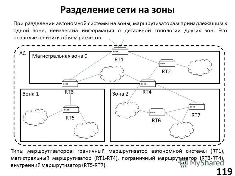 АС Зона 1Зона 2 Разделение сети на зоны 119 Магистральная зона 0 RT1 При разделении автономной системы на зоны, маршрутизаторам принадлежащим к одной зоне, неизвестна информация о детальной топологии других зон. Это позволяет снизить объем расчетов.