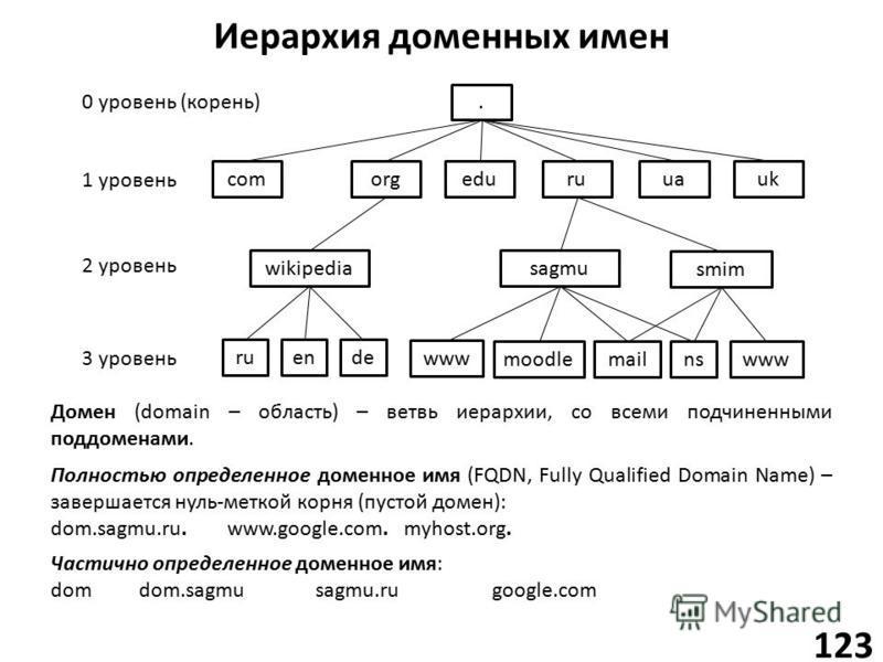 Иерархия доменных имен 123. comorgruuauk wikipedia ruende sagmu moodle 1 уровень 2 уровень 3 уровень mail edu www 0 уровень (корень) smim wwwns Полностью определенное доменное имя (FQDN, Fully Qualified Domain Name) – завершается нуль-меткой корня (п