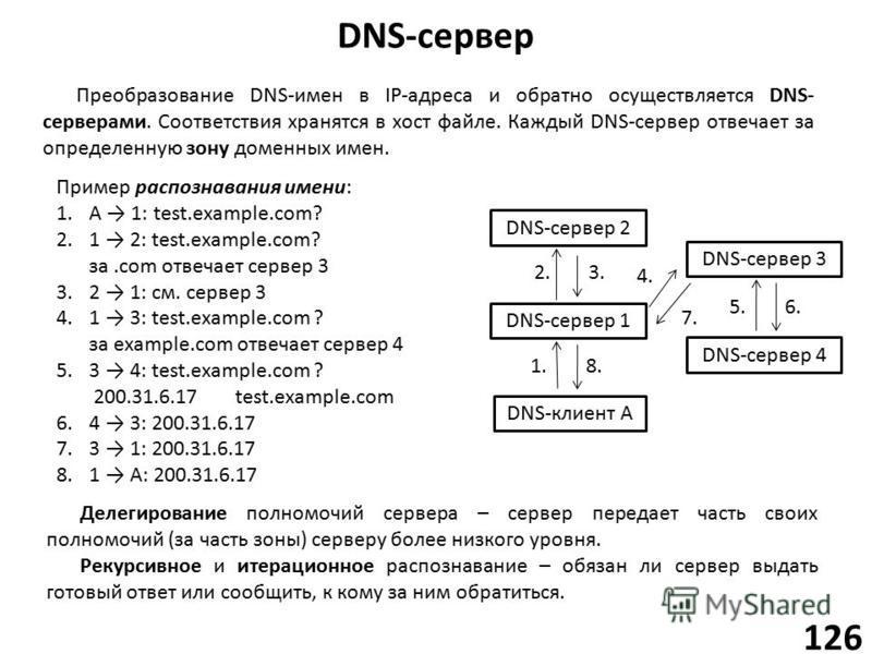 DNS-сервер 126 Преобразование DNS-имен в IP-адреса и обратно осуществляется DNS- серверами. Соответствия хранятся в хост файле. Каждый DNS-сервер отвечает за определенную зону доменных имен. Делегирование полномочий сервера – сервер передает часть св
