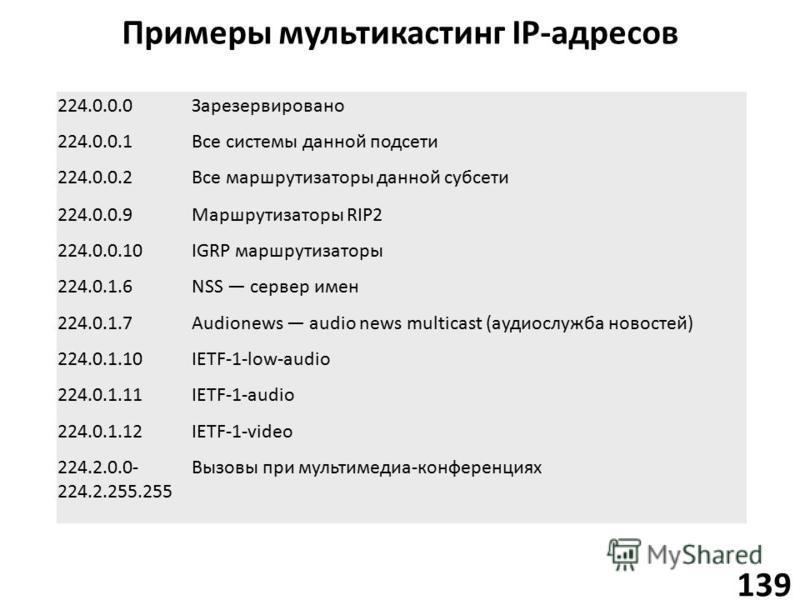 Примеры мультикастинг IP-адресов 139 224.0.0.0Зарезервировано 224.0.0.1Все системы данной подсети 224.0.0.2Все маршрутизаторы данной субсети 224.0.0.9Маршрутизаторы RIP2 224.0.0.10IGRP маршрутизаторы 224.0.1.6NSS сервер имен 224.0.1.7Audionews audio