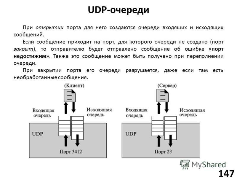 UDP-очереди 147 При открытии порта для него создаются очереди входящих и исходящих сообщений. Если сообщение приходит на порт, для которого очереди не создано (порт закрыт), то отправителю будет отправлено сообщение об ошибке «порт недостижим». Также