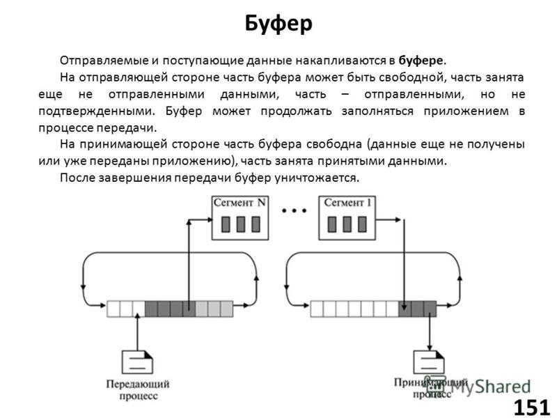 Буфер 151 Отправляемые и поступающие данные накапливаются в буфере. На отправляющей стороне часть буфера может быть свободной, часть занята еще не отправленными данными, часть – отправленными, но не подтвержденными. Буфер может продолжать заполняться