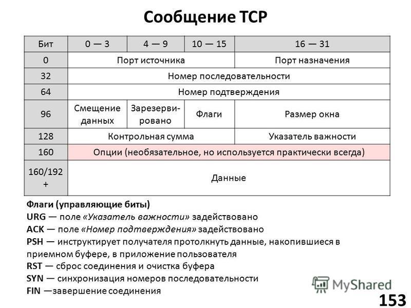 Сообщение TCP 153 Бит 0 34 910 1516 31 0Порт источника Порт назначения 32Номер последовательности 64Номер подтверждения 96 Смещение данных Зарезерви- ровано Флаги Размер окна 128Контрольная сумма Указатель важности 160Опции (необязательное, но исполь