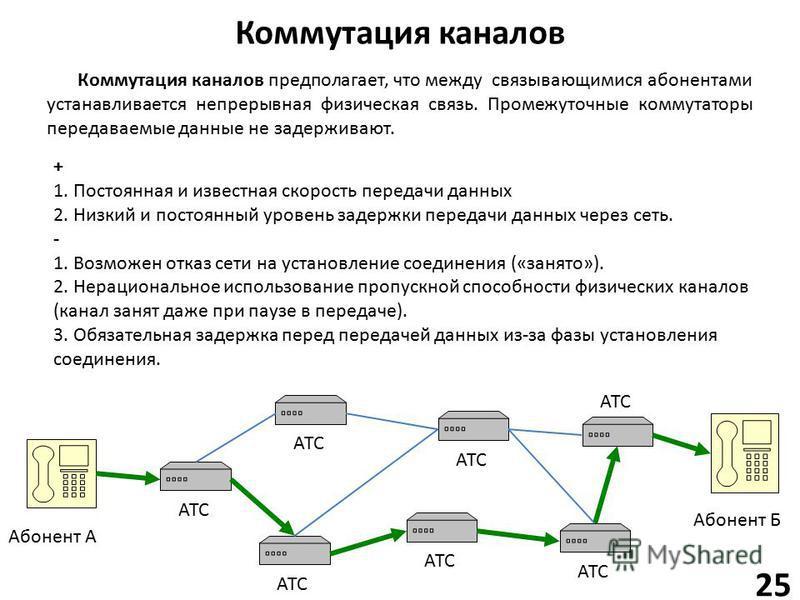 Коммутация каналов 25 Абонент А Абонент Б АТС Коммутация каналов предполагает, что между связывающимися абонентами устанавливается непрерывная физическая связь. Промежуточные коммутаторы передаваемые данные не задерживают. + 1. Постоянная и известная