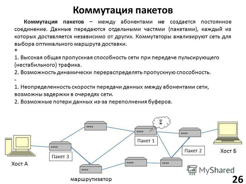 Коммутация пакетов 26 Хост А Хост Б маршрутизатор Коммутация пакетов – между абонентами не создается постоянное соединение. Данные передаются отдельными частями (пакетами), каждый из которых доставляется независимо от других. Коммутаторы анализируют