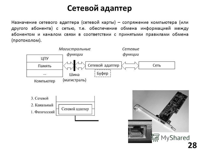 Сетевой адаптер 28 Назначение сетевого адаптера (сетевой карты) – сопряжение компьютера (или другого абонента) с сетью, т.е. обеспечение обмена информацией между абонентом и каналом связи в соответствии с принятыми правилами обмена (протоколом). Памя