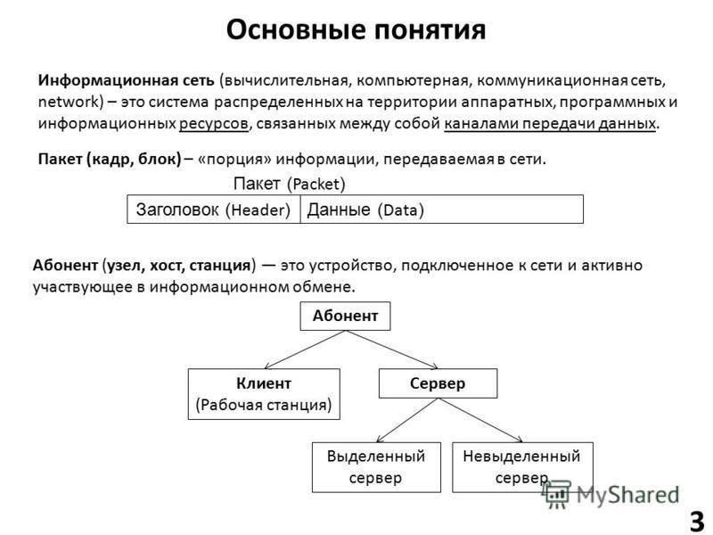 Основные понятия Информационная сеть (вычислительная, компьютерная, коммуникационная сеть, network) – это система распределенных на территории аппаратных, программных и информационных ресурсов, связанных между собой каналами передачи данных. Пакет (к