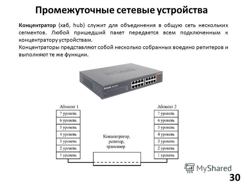 Промежуточные сетевые устройства 30 Концентратор (хаб, hub) служит для объединения в общую сеть нескольких сегментов. Любой пришедший пакет передается всем подключенным к концентратору устройствам. Концентраторы представляют собой несколько собранных