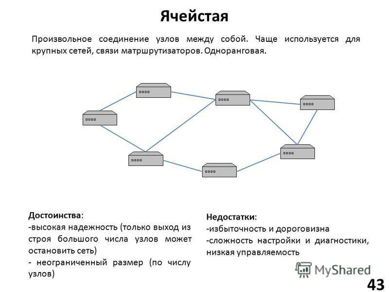 Ячейстая 43 Произвольное соединение узлов между собой. Чаще используется для крупных сетей, связи матршрутизаторов. Одноранговая. Достоинства: -высокая надежность (только выход из строя большого числа узлов может остановить сеть) - неограниченный раз
