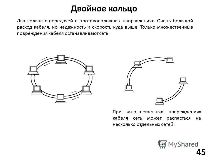 Двойное кольцо 45 Два кольца с передачей в противоположных направлениях. Очень большой расход кабеля, но надежность и скорость куда выше. Только множественные повреждения кабеля останавливают сеть. При множественных повреждениях кабеля сеть может рас