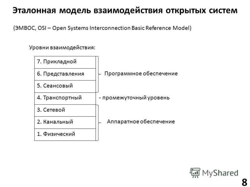 Эталонная модель взаимодействия открытых систем (ЭМВОС, OSI – Open Systems Interconnection Basic Reference Model) 7. Прикладной 6. Представления 5. Сеансовый 4. Транспортный 3. Сетевой 2. Канальный 1. Физический Программное обеспечение Аппаратное обе