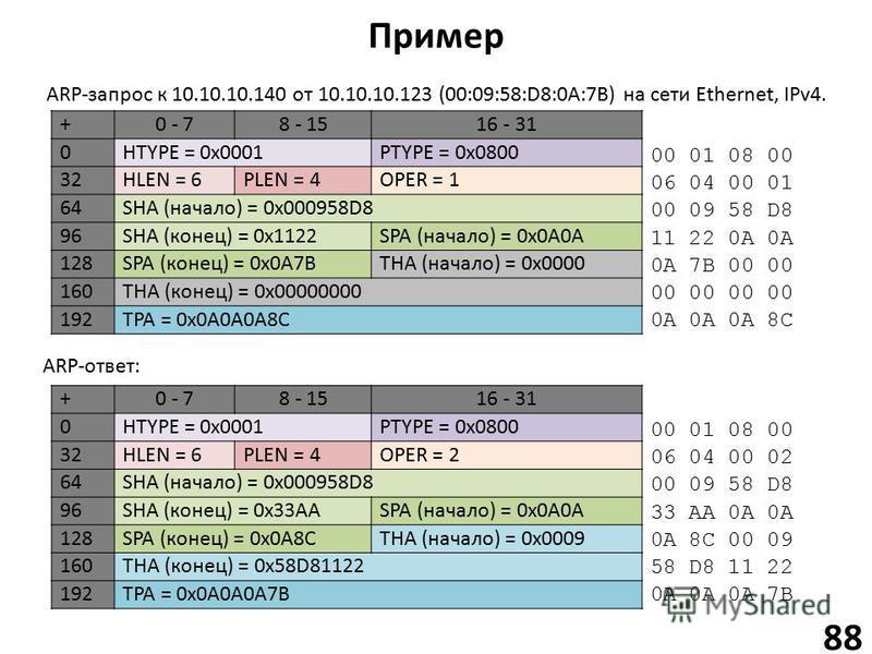 Пример 88 +0 - 78 - 1516 - 31 0HTYPE = 0x0001PTYPE = 0x0800 32HLEN = 6PLEN = 4OPER = 1 64SHA (начало) = 0x000958D8 96SHA (конец) = 0x1122SPA (начало) = 0x0A0A 128SPA (конец) = 0x0A7BTHA (начало) = 0x0000 160THA (конец) = 0x00000000 192TPA = 0x0A0A0A8