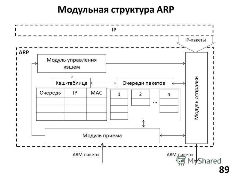 Модульная структура ARP 89 ARP Модуль приема Модуль отправки Модуль управления кэшем Кэш-таблица ОчередьIPMAC Очереди пакетов 12n IP IP-пакеты... ARM-пакеты