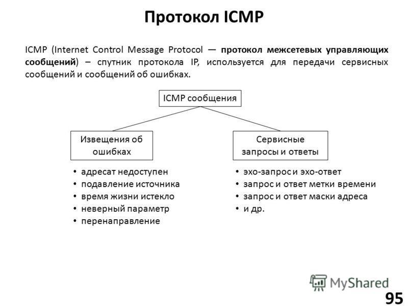 Протокол ICMP 95 ICMP (Internet Control Message Protocol протокол межсетевых управляющих сообщений) – спутник протокола IP, используется для передачи сервисных сообщений и сообщений об ошибках. ICMP сообщения Извещения об ошибках Сервисные запросы и