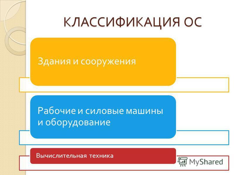 КЛАССИФИКАЦИЯ ОС Здания и сооружения Рабочие и силовые машины и оборудование Вычислительная техника