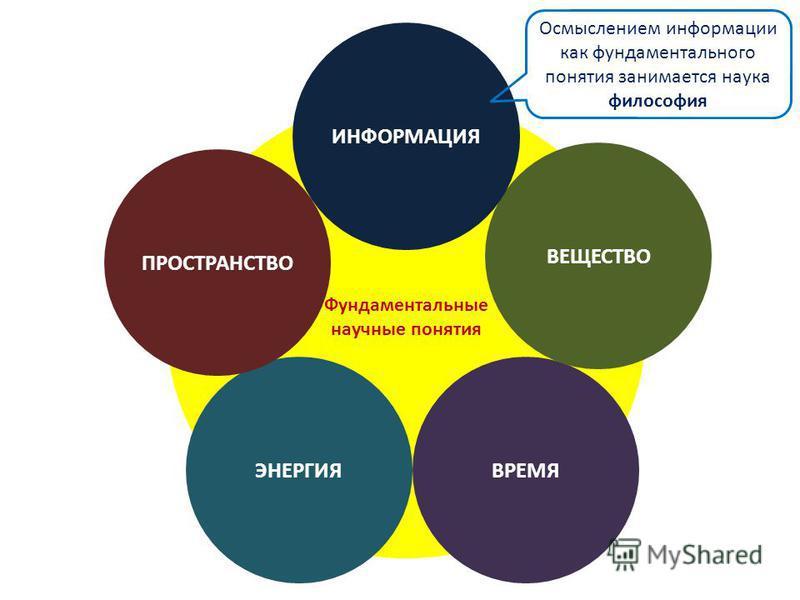 Фундаментальные научные понятия ЭНЕРГИЯ ПРОСТРАНСТВО ВРЕМЯ ВЕЩЕСТВО ИНФОРМАЦИЯ Осмыслением информации как фундаментального понятия занимается наука философия