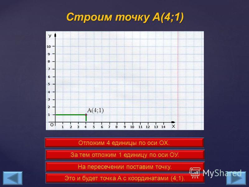 Известны координаты пятнадцати точек, которые нужно отметить на координатной плоскости: A(4;1), B(4;2), C(1;2), D(4;5), E(2;5), F(4;7), G(3;7), H(5;9), I(7;7), J(6;7), K(8;5), L(6;5), M(9;2), N(6;2), O(6;1). Известны координаты пятнадцати точек, кото