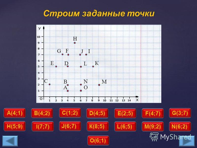 Строим точку А(4;1) Отложим 4 единицы по оси ОХ. За тем отложим 1 единицу по оси ОУ. На пересечении поставим точку. Это и будет точка А с координатами (4;1). А(4;1) Это и будет точка А с координатами (4;1).