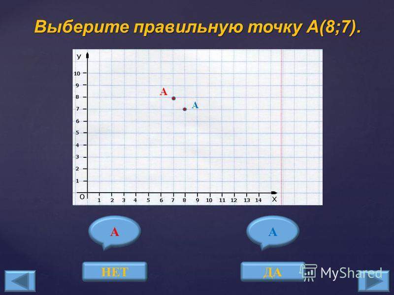 Теперь поиграем в игру «Выбери правильно построенную точку по заданным координатам» ИГРАТЬ Мы нарисовали замечательную елочку!