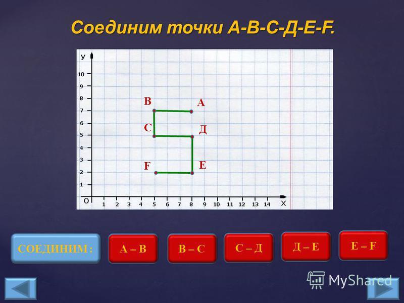 Выберите правильную точку F(5;2). F F F НЕТ F ДА
