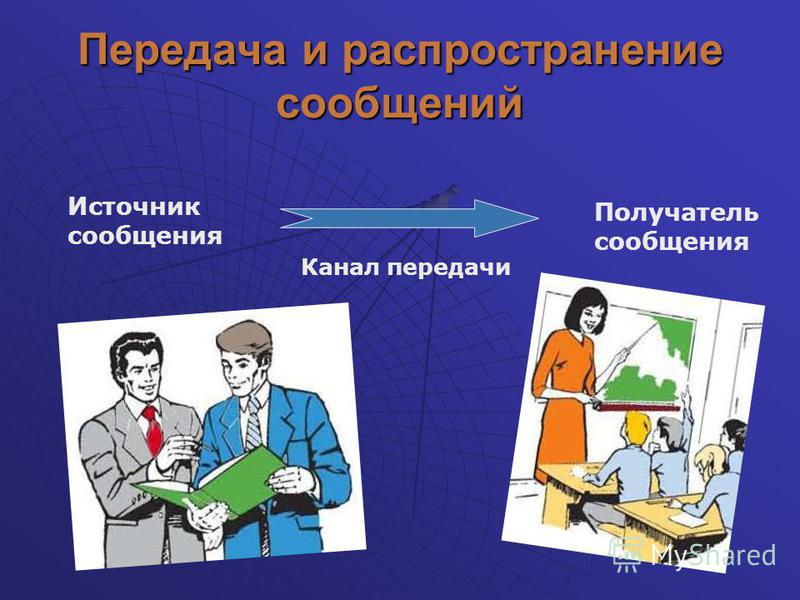 Передача и распространение сообщений Источник сообщения Канал передачи Получатель сообщения