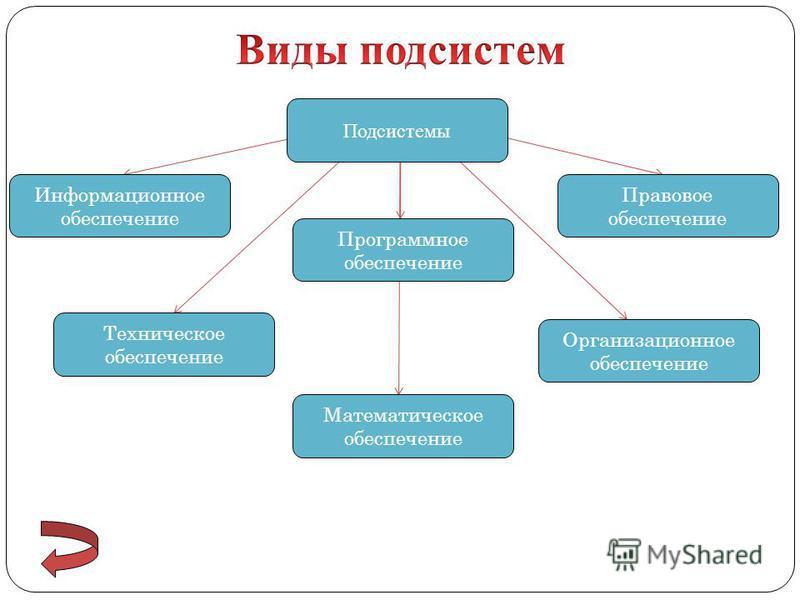 Подсистемы Правовое обеспечение Техническое обеспечение Программное обеспечение Математическое обеспечение Организационное обеспечение Информационное обеспечение