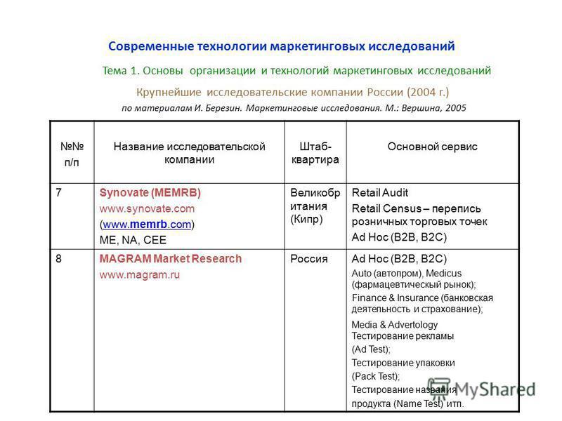 Крупнейшие исследовательские компании России (2004 г.) по материалам И. Березин. Маркетинговые исследования. М.: Вершина, 2005 Современные технологии маркетинговых исследований п/п Название исследовательской компании Штаб- квартира Основной сервис 7S