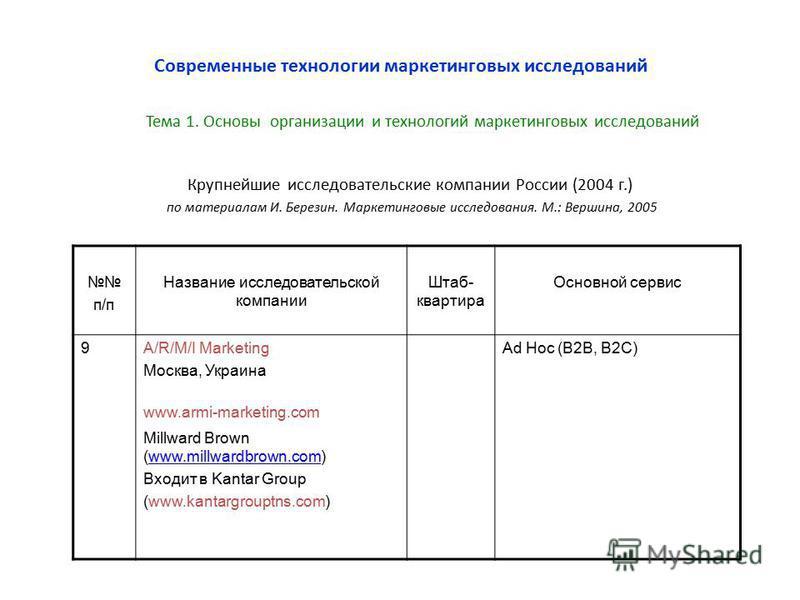 Крупнейшие исследовательские компании России (2004 г.) по материалам И. Березин. Маркетинговые исследования. М.: Вершина, 2005 Современные технологии маркетинговых исследований п/п Название исследовательской компании Штаб- квартира Основной сервис 9A