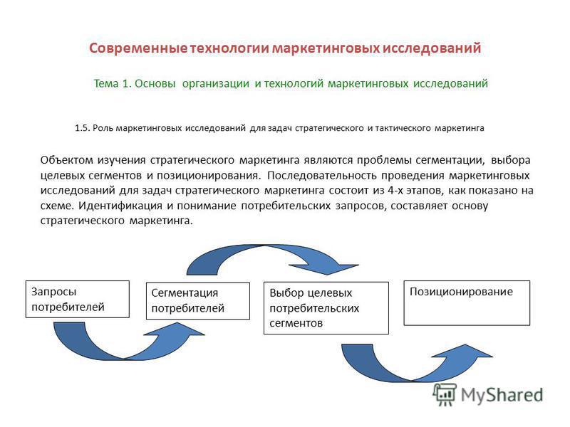 1.5. Роль маркетинговых исследований для задач стратегического и тактического маркетинга Современные технологии маркетинговых исследований Объектом изучения стратегического маркетинга являются проблемы сегментации, выбора целевых сегментов и позицион