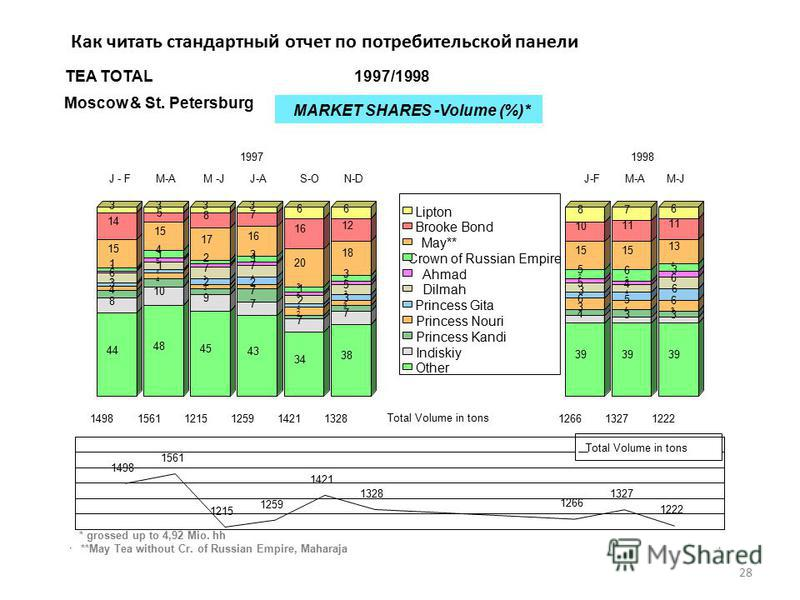 28 Moscow & St. Petersburg MARKET SHARES -Volume (%)* TEA TOTAL1997/1998 * grossed up to 4,92 Mio. hh 44 48 45 43 34 38 39 8 10 9 7 7 7 4 33 4 4 3 7 2 3 3 4 3 3 4 22 4 3 6 5 6 1 1 3 4 2 3 3 4 6 6 5 7 7 5 5 5 4 6 1 1 1 1 1 2 2 2 3 1 4 2 3 3 3 5 6 4 15