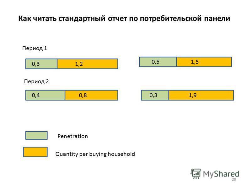 29 Как читать стандартный отчет по потребительской панели Penetration Quantity per buying household Период 1 Период 2 0,3 0,4 1,2 0,8 0,5 0,3 1,5 1,9