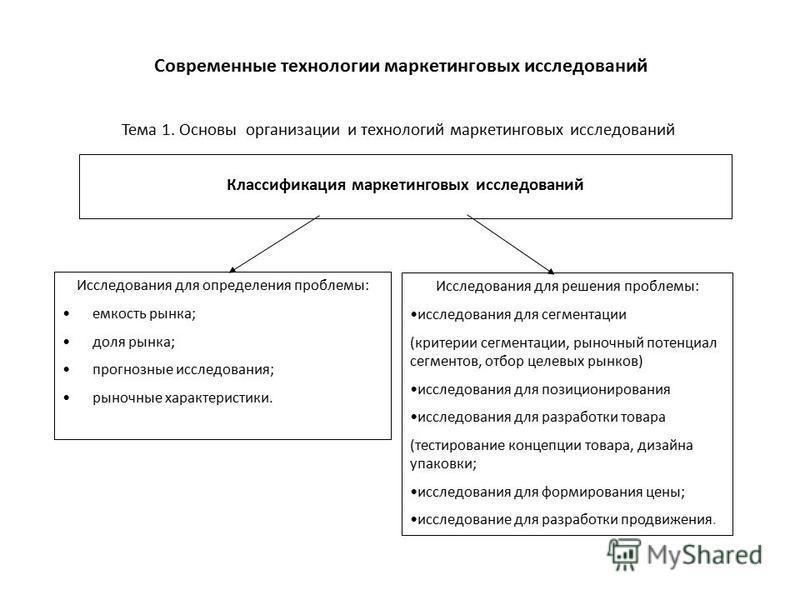 Тема 1. Основы организации и технологий маркетинговых исследований Современные технологии маркетинговых исследований Классификация маркетинговых исследований Исследования для определения проблемы: емкость рынка; доля рынка; прогнозные исследования; р