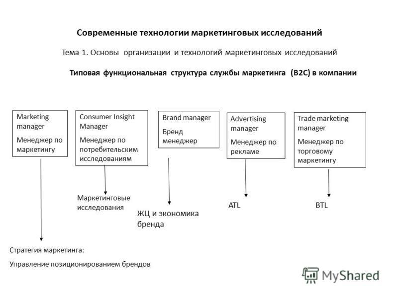 Тема 1. Основы организации и технологий маркетинговых исследований Современные технологии маркетинговых исследований Consumer Insight Manager Менеджер по потребительским исследованиям Brand manager Бренд менеджер Типовая функциональная структура служ