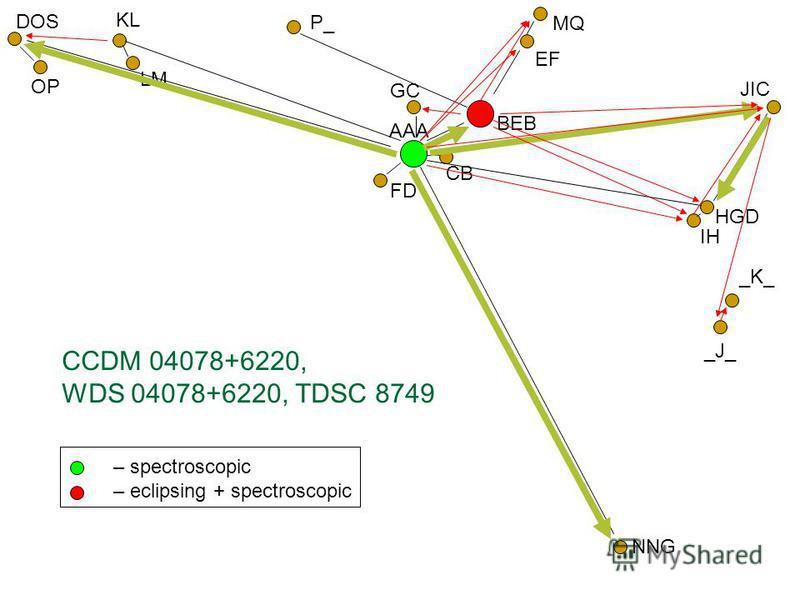 AAA FD CB MQ BEB GC – spectroscopic – eclipsing + spectroscopic EF CCDM 04078+6220, WDS 04078+6220, TDSC 8749 HGD NNG KL LM IH DOS P_ OP JIC _J_ _K_