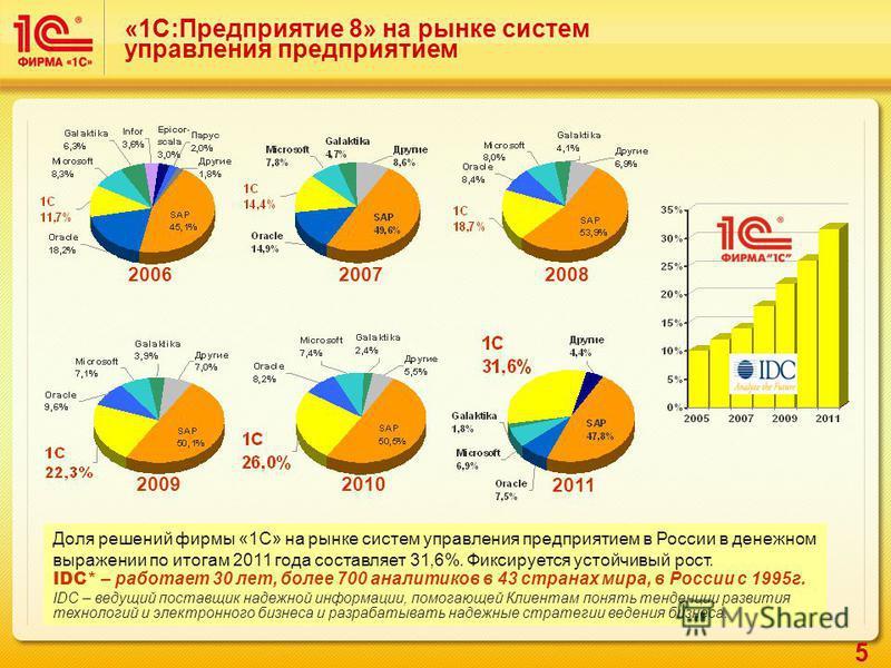 5 «1С:Предприятие 8» на рынке систем управления предприятием Доля решений фирмы «1С» на рынке систем управления предприятием в России в денежном выражении по итогам 2011 года составляет 31,6%. Фиксируется устойчивый рост. IDC* – работает 30 лет, боле