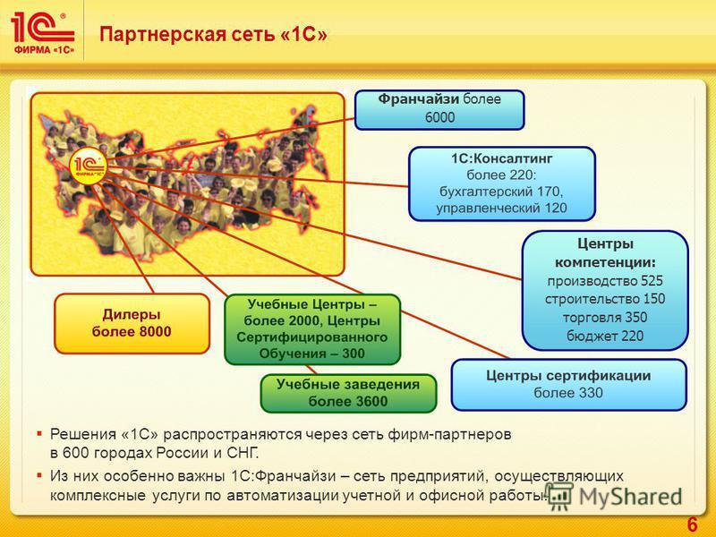 6 Решения «1С» распространяются через сеть фирм-партнеров в 600 городах России и СНГ. Из них особенно важны 1С:Франчайзи – сеть предприятий, осуществляющих комплексные услуги по автоматизации учетной и офисной работы. Партнерская сеть «1С» Франчайзи