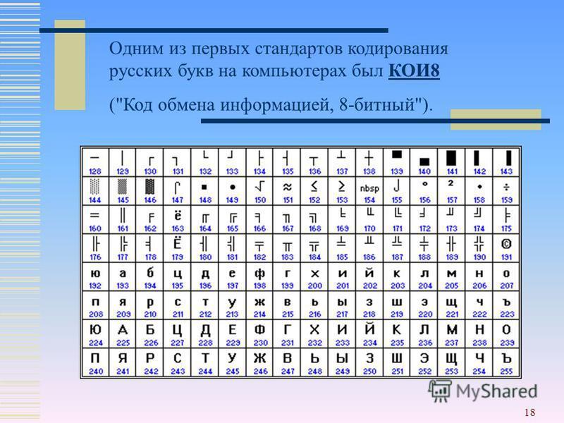 18 Одним из первых стандартов кодирования русских букв на компьютерах был КОИ8КОИ8 (Код обмена информацией, 8-битный).