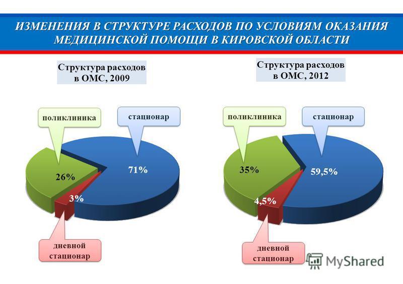 ИЗМЕНЕНИЯ В СТРУКТУРЕ РАСХОДОВ ПО УСЛОВИЯМ ОКАЗАНИЯ МЕДИЦИНСКОЙ ПОМОЩИ В КИРОВСКОЙ ОБЛАСТИ 26% 71% 3% стационар поликлиника дневной стационар 35% 59,5% 4,5% стационар поликлиника дневной стационар