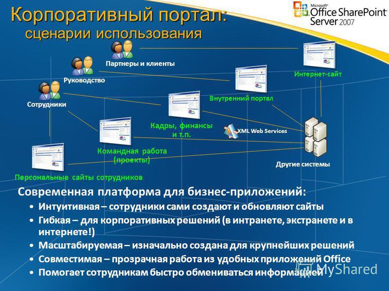 Кадры, финансы и т.п. Командная работа (проекты) Персональные сайты сотрудников Внутренний портал Интернет-сайт Сотрудники Партнеры и клиенты Руководство Другие системы XML Web Services Современная платформа для бизнес-приложений: Интуитивная – сотру