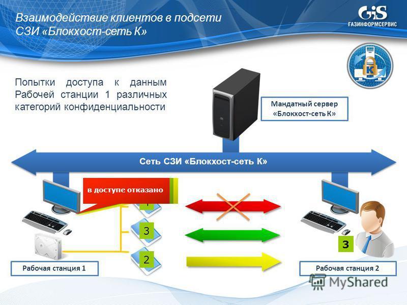 Взаимодействие клиентов в подсети СЗИ «Блокхост-сеть К» Попытки доступа к данным Рабочей станции 1 различных категорий конфиденциальности Сеть СЗИ «Блокхост-сеть К» Мандатный сервер «Блокхост-сеть К» Рабочая станция 1 2 3 4 Рабочая станция 2 3 разреш