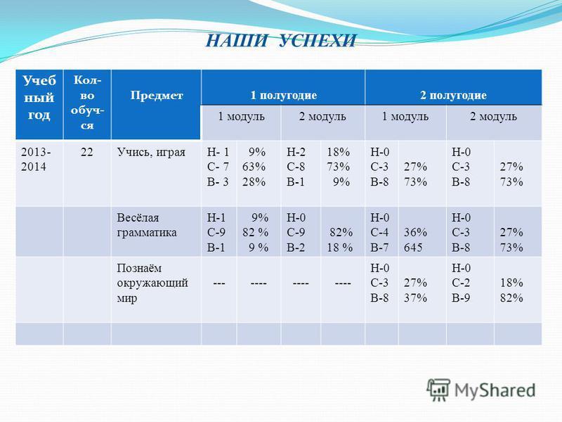 НАШИ УСПЕХИ Учеб ный год Кол- во обуч- ся Предмет 1 полугодие 2 полугодие 1 модуль 2 модуль 1 модуль 2 модуль 2013- 2014 22Учись, играяН- 1 С- 7 В- 3 9% 63% 28% Н-2 С-8 В-1 18% 73% 9% Н-0 С-3 В-8 27% 73% Н-0 С-3 В-8 27% 73% Весёлая грамматика Н-1 С-9