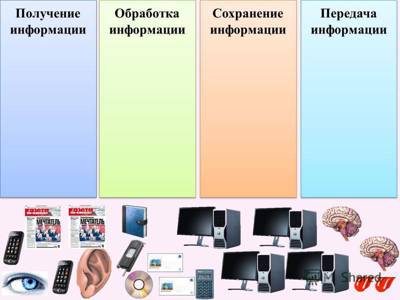 Получение информации Обработка информации Обработка информации Сохранение информации Сохранение информации Передача информации Передача информации